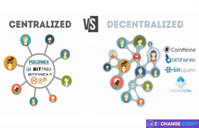 Decentralized exchange